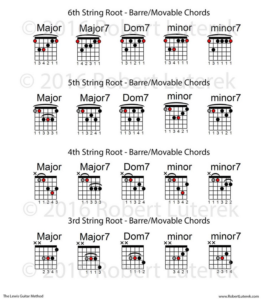 Barre Chords On Guitar