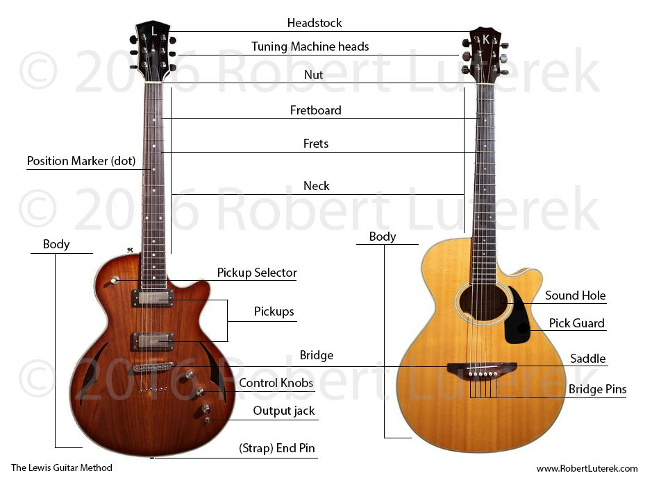 Strap Guitar Parts Diagram Schematic Diagrams