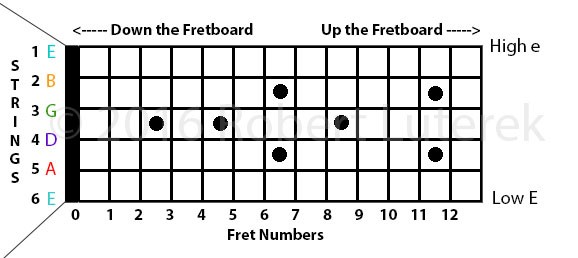 Guitar Fingerboard Basics